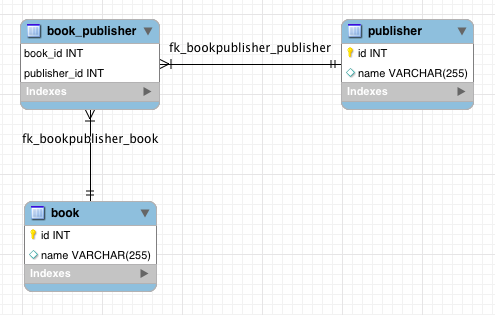 JPA and Hibernate Many To Many Relationship Mapping Example with