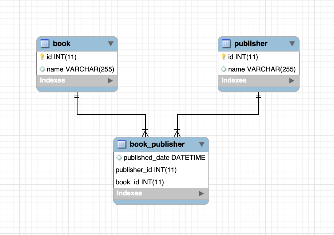JPA and Hibernate Many To Many Extra Columns Relationship Mapping