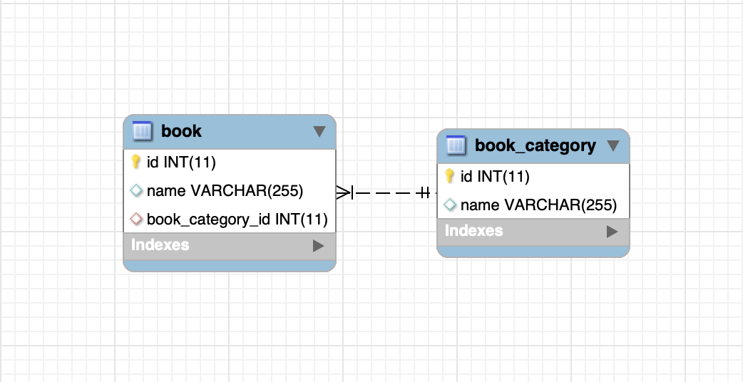 JPA and Hibernate One To Many Relationship Mapping Example