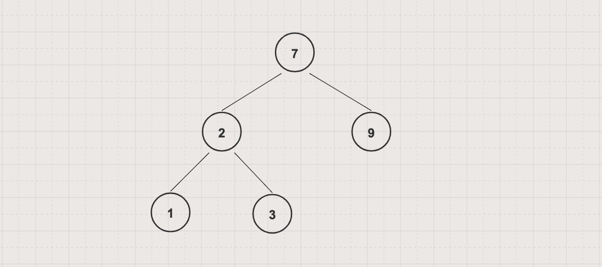 Depth First Search Example of Tree Traversal