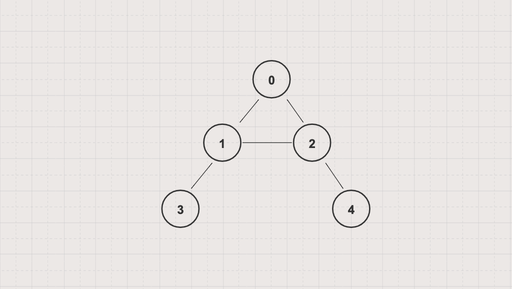 Depth First Search Example of Graph Traversal